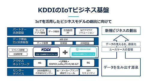 KDDIのIoTビジネス基盤もソラコムの技術によって強化される