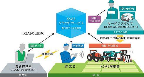 「KSAS」の仕組み