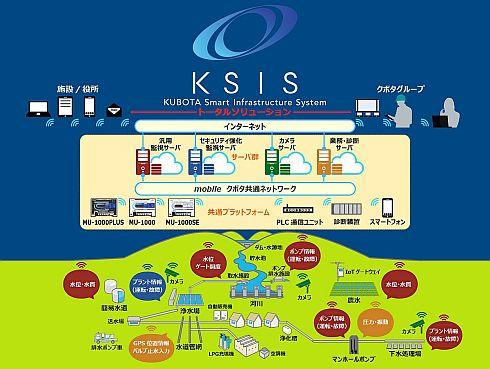 「KSIS」の仕組み