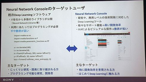 「Neural Network Console」の対象ユーザー