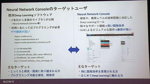 「Neural Network Console」の対象ユーザー