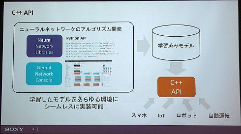 「C++API」により学習済みニューラルネットワークのデバイス実装が容易に