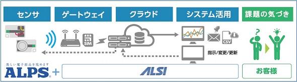 ALSIが提供するIoTソリューションの提供イメージ
