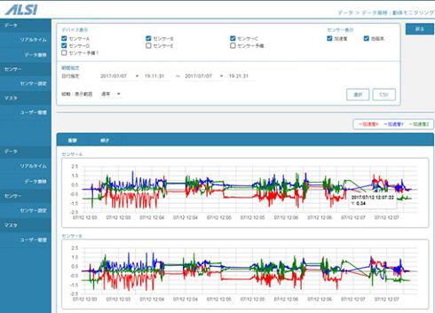 「IoT FastKit」の管理画面のイメージ