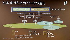 5Gに向けたネットワークの進化