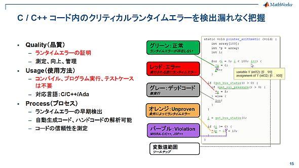 「Polyspace」による静的コード検証結果の画面