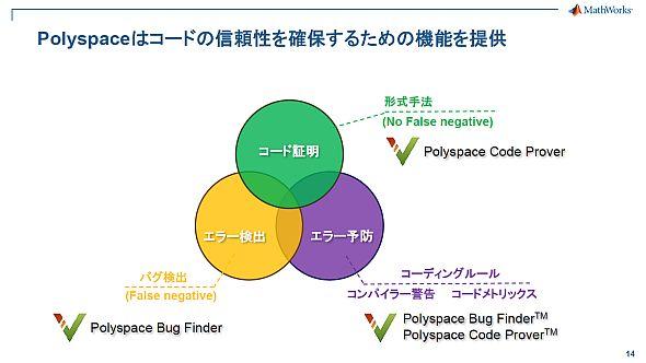「Polyspace Bug Finder」と「Polyspace Code Prover」の機能の違い