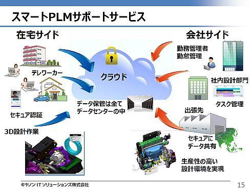 「スマートPLMサポートサービス」の構成