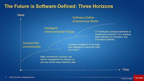 ソフトウェアが定義する未来は、3段階のステップで進んでいく