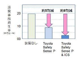 Toyota Safety Senseによって追突事故が大幅に減少した