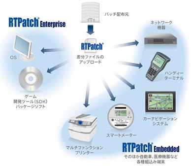 「RTPatch」の適用範囲