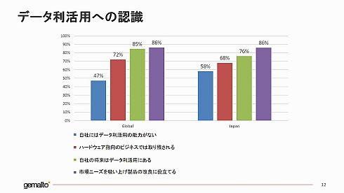 「データ利活用への認識」の調査結果