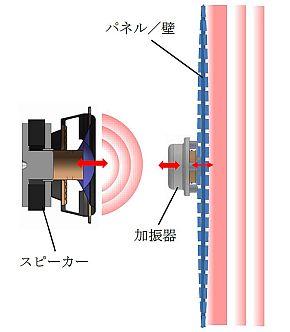 スピーカーと加振器の音放射の違い