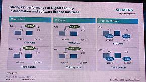 シーメンスのデジタルファクトリー部門の事業成長