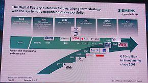 ソフトウェア製品のポートフォリオ充実に注力してきた長期戦略の歴史
