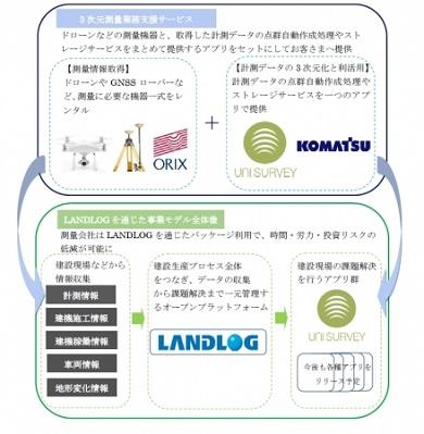 「ランドログ」と「3次元測量業務支援サービス」の関係