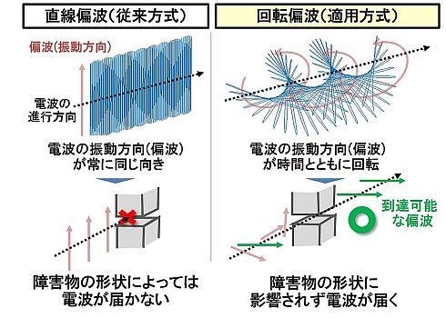 直線偏波と回転偏波の比較