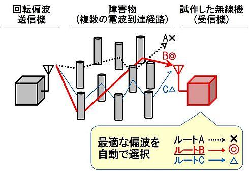 試作した無線機による最適な偏波の受信イメージ
