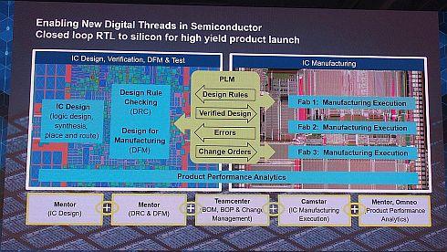 ICの設計と生産をPLMツールで融合し、高い歩留まりと素早い生産立ち上げを実現するソリューション