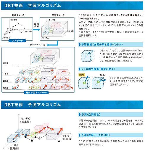 DBT技術の学習アルゴリズムと予測アルゴリズム