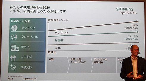 シーメンスの事業戦略「Vision 2020」