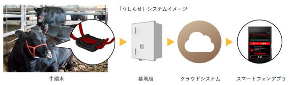 「うしらせ」のシステムイメージ