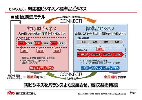 日東工業のビジネスモデル