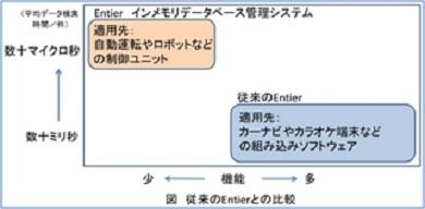 「Entier インメモリデータベース管理システム」と従来の「Entier」の違い