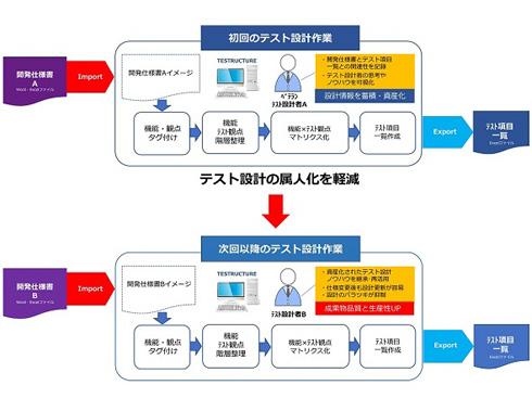 「TESTRUCTURE」によるテスト設計作業イメージ