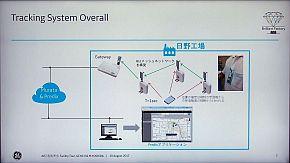 ビーコンを用いたトラッキングシステムの構成