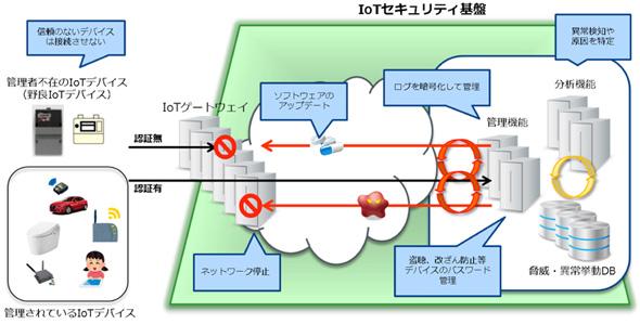IoTセキュリティ基盤のイメージ