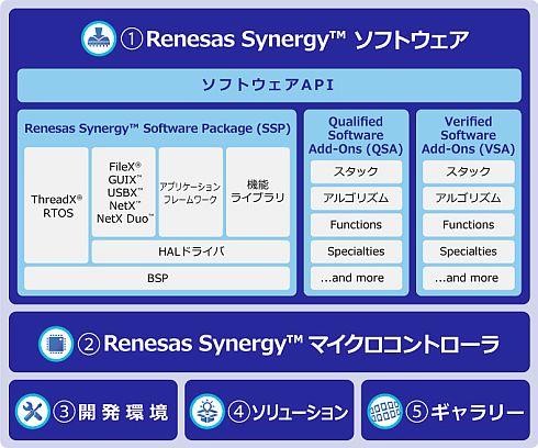 「Renesas Synergyプラットフォーム」の特長と全体図