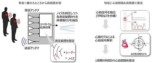「非接触ミリ波バイタルセンサー」を構成する2つの技術
