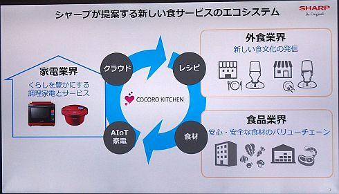 シャープが提案する新しい食サービスのエコシステム