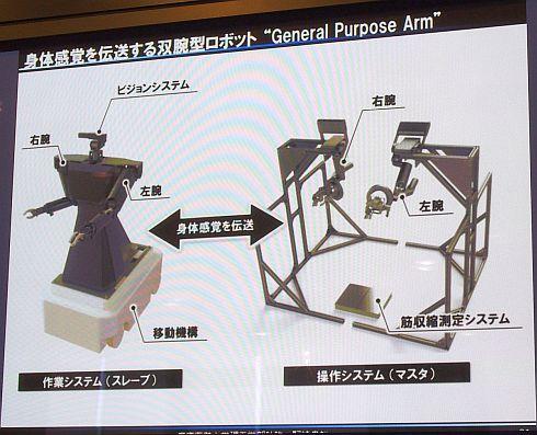 「General Purpose Arm」の構成