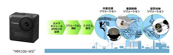 新規ソリューションビジネスのイメージ