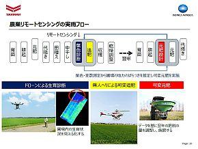 農業リモートセンシングの実施フロー