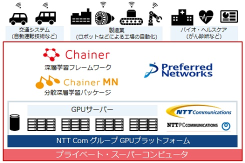 PFNのプライベートスーパーコンピュータ