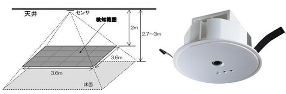 サーモパイル型人感センサーと設置イメージ