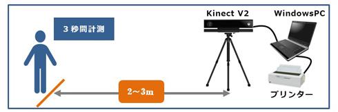 立ち姿勢判別システムの機器構成例