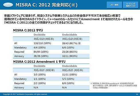 「C++test 10.3.2」はMISRA C 2012への完全対応をうたう