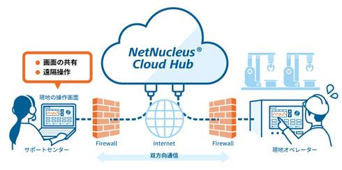 「NetNucleus Cloud Hub」のイメージ