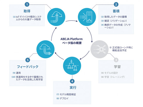 ABEJA Platformベータ版の概要