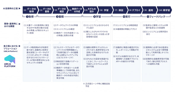 ディープラーニング活用のサイクルと開発/運用工程および各種課題