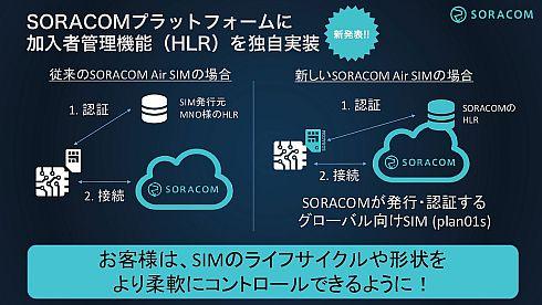 従来のMVNOのレイヤー2接続(左)とソラコムが独自に実装したHLRを用いる通信の違い