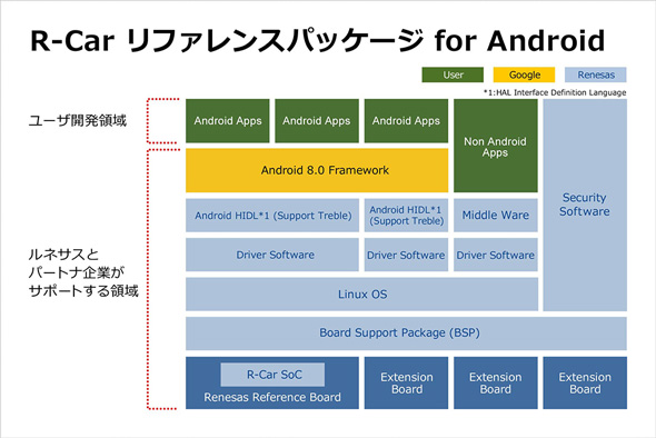 「R-Carリファレンスパッケージ for Android」の構成