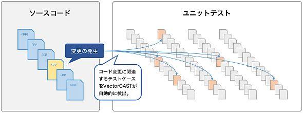「VectorCAST」は仕様変更に関連するテストケースを自動的に検出する「変更ベーステスト」が可能だ
