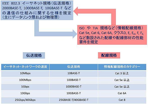 伝送規格と情報配線規格の関係(上)と伝送規格と情報配線規格のサポート対応表(下)