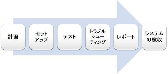 認証試験のプロセス。6つのステップに分かれている