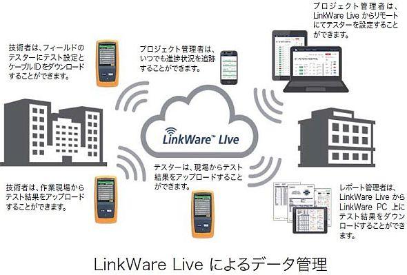 「LinkWare Live」によるデータ管理